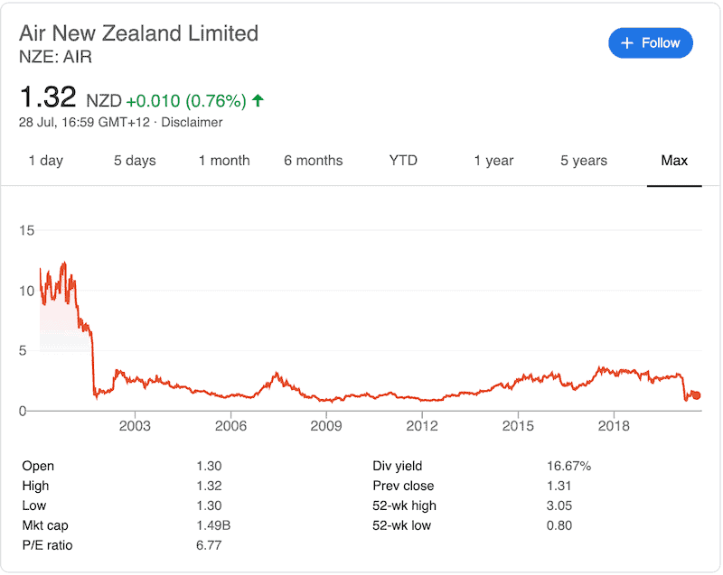 Air New Zealand Stock Price History