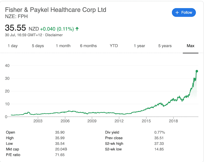 Fisher and Paykel chart